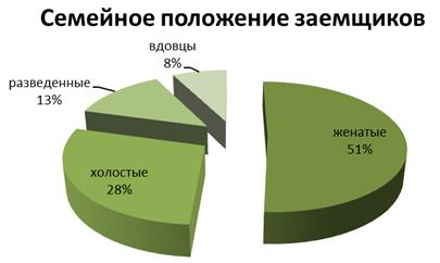 вуз банк кредит стерлитамак россельхозбанк кредит